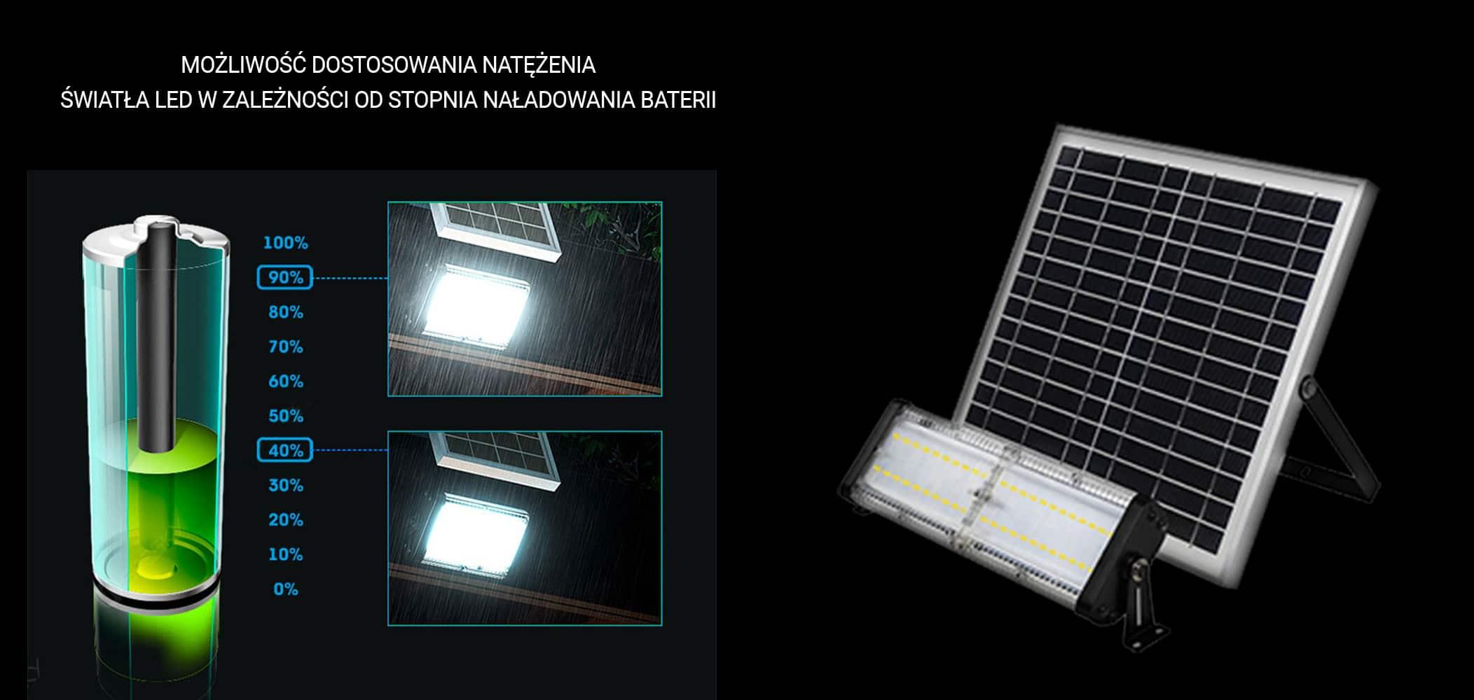 Solarna lampa 50W